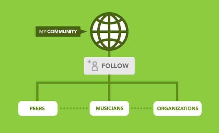 Social Media Marketing – MyCommunity